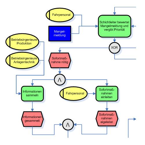 block diagram business process wiring diagrams Block Diagram Business Process cross functional flowchart examples